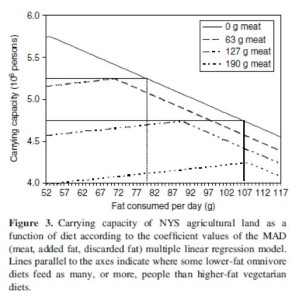 Source: Testing a complete-diet model for estimating the land resource requirements of food consumption and agricultural carrying capacity: The New York state example.